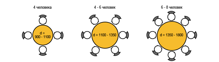 Dimensioni Tavolo 6 Persone.La Dimensione Del Tavolo Per La Cucina Dimensioni Della