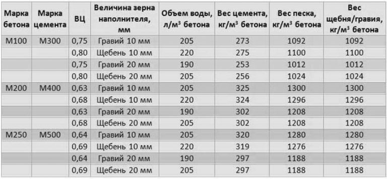 плотность пескобетона м300 кг м3