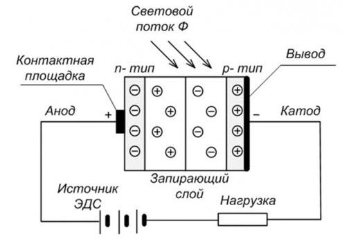 Συνδέστε το φωτοκύτταρο φως