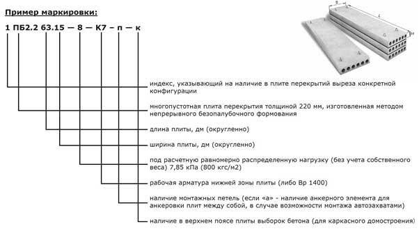 Обозначения плит перекрытий железобетонный мост проект